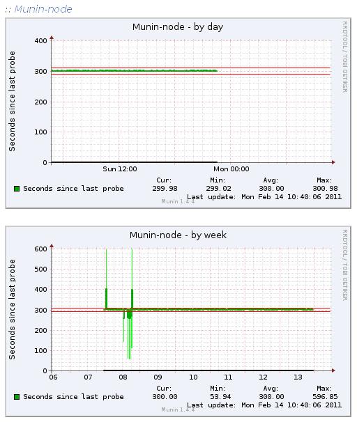 Munin graph of Drupal monitoring munin-node. The red lines show the alert limits